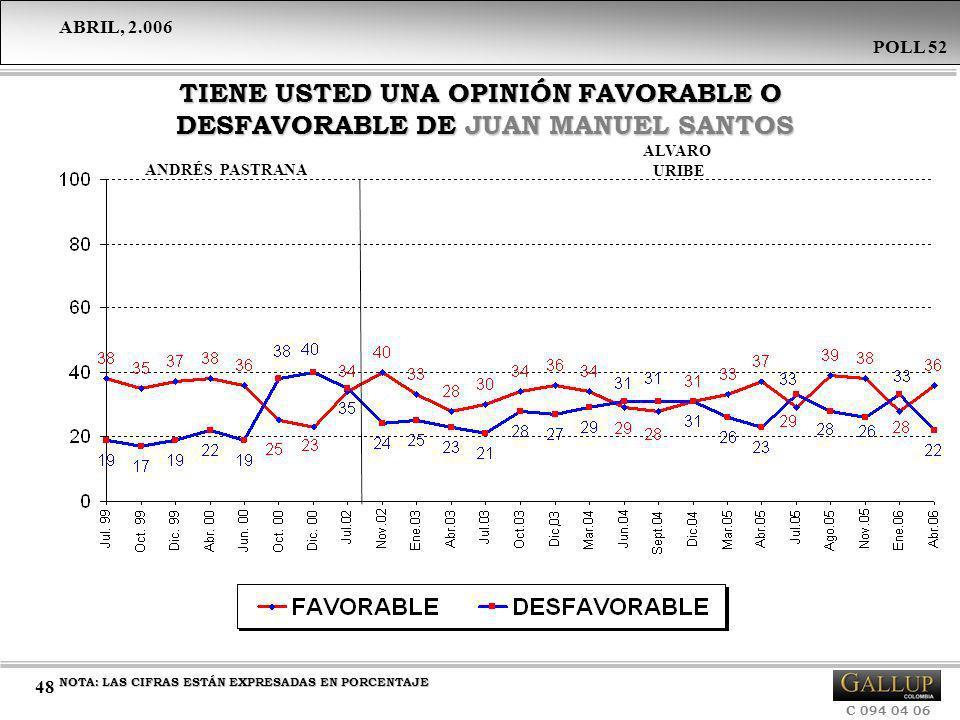 TIENE USTED UNA OPINIÓN FAVORABLE O DESFAVORABLE DE JUAN MANUEL SANTOS