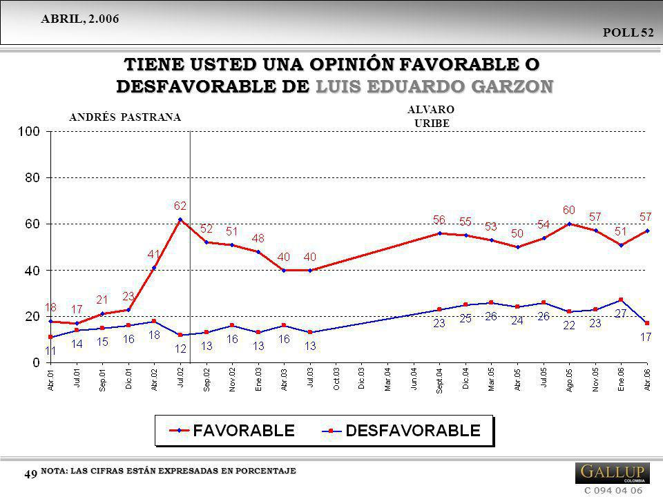 TIENE USTED UNA OPINIÓN FAVORABLE O DESFAVORABLE DE LUIS EDUARDO GARZON