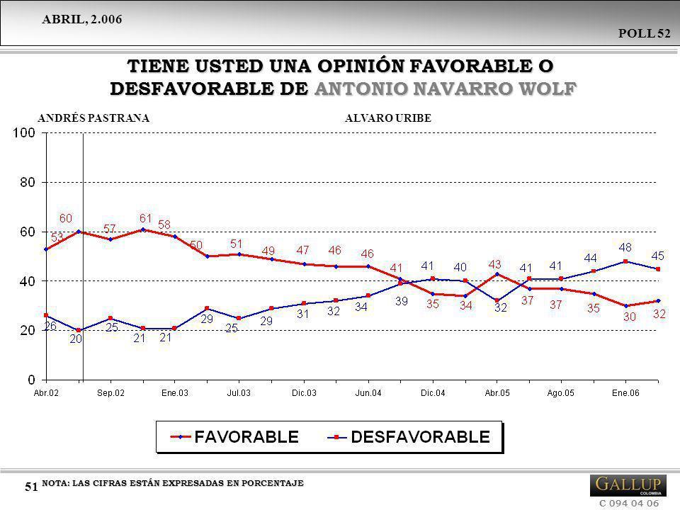 TIENE USTED UNA OPINIÓN FAVORABLE O DESFAVORABLE DE ANTONIO NAVARRO WOLF