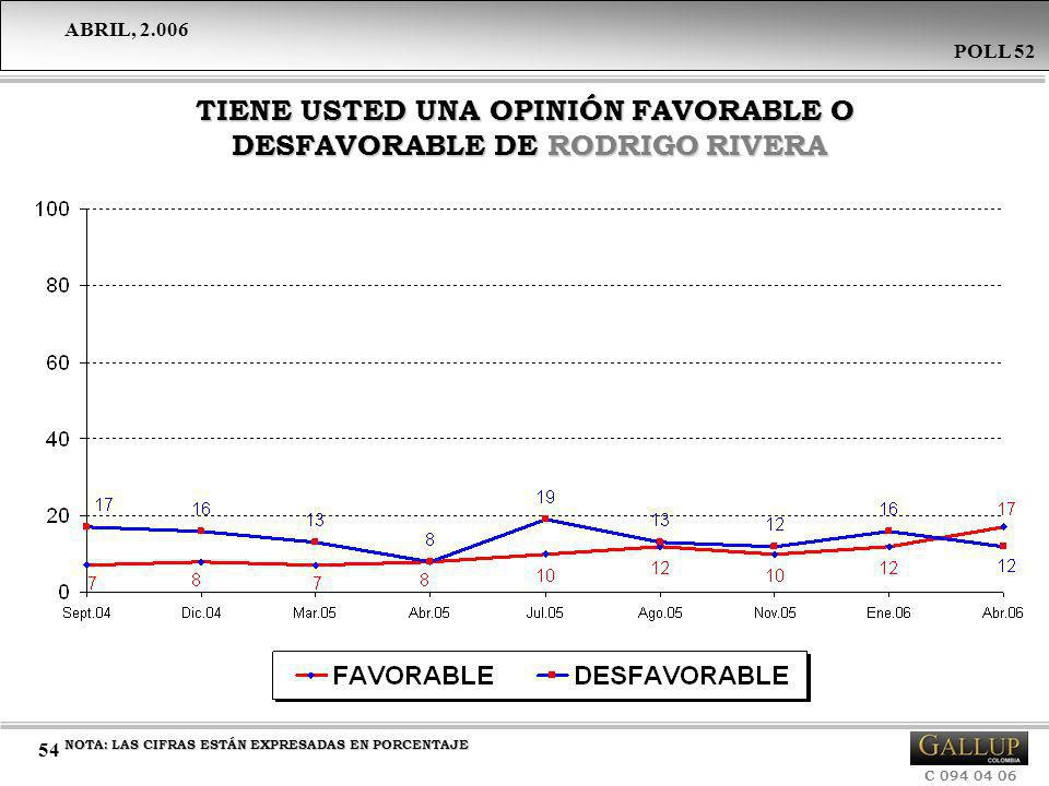 TIENE USTED UNA OPINIÓN FAVORABLE O DESFAVORABLE DE RODRIGO RIVERA