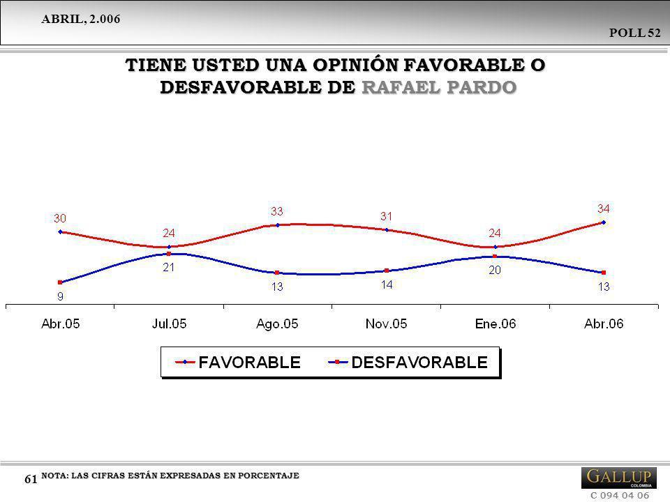 TIENE USTED UNA OPINIÓN FAVORABLE O DESFAVORABLE DE RAFAEL PARDO