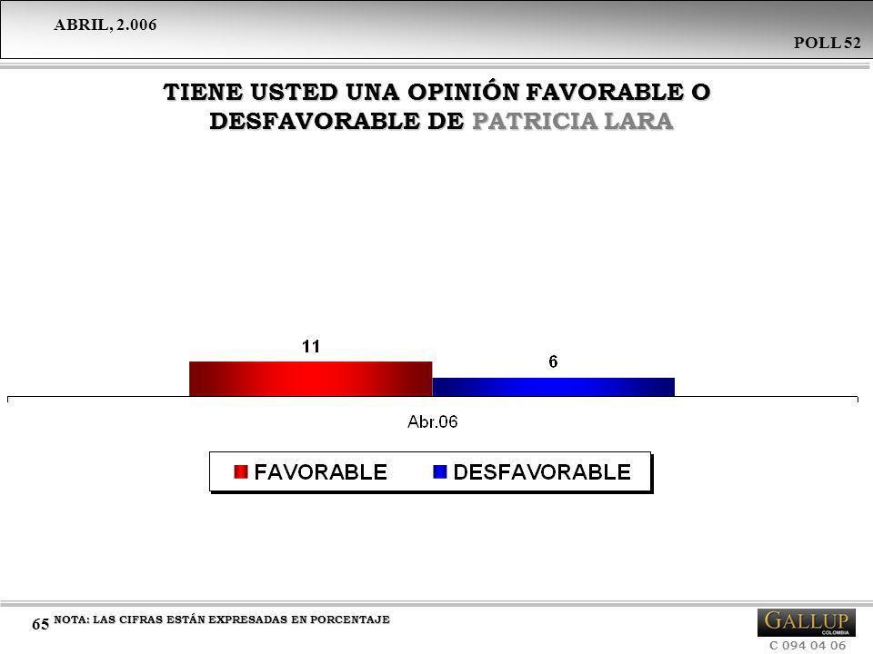TIENE USTED UNA OPINIÓN FAVORABLE O DESFAVORABLE DE PATRICIA LARA