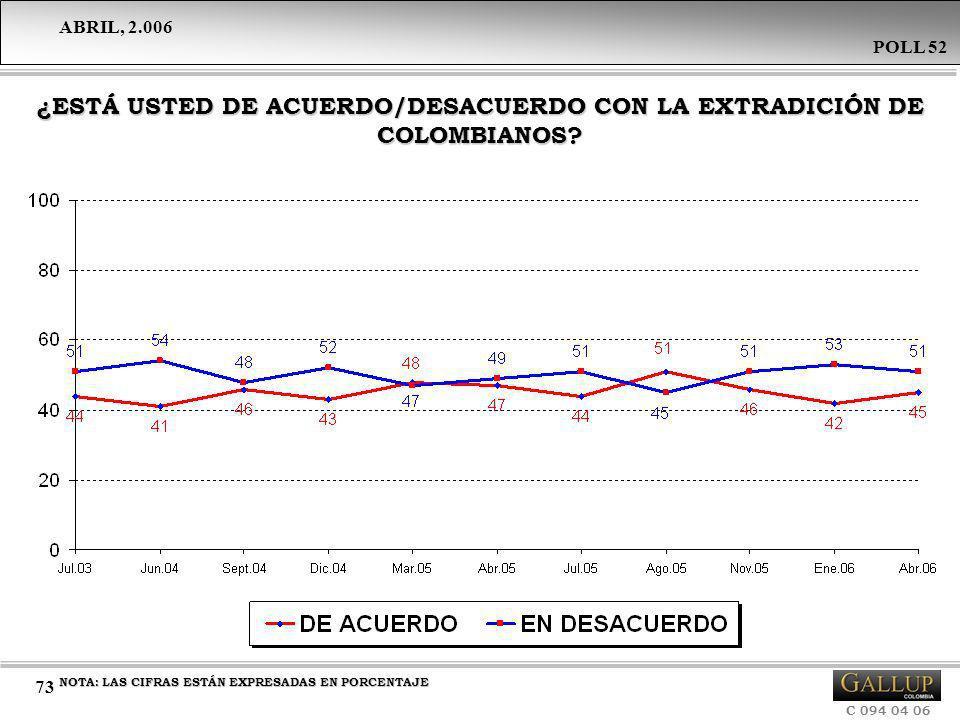 ¿ESTÁ USTED DE ACUERDO/DESACUERDO CON LA EXTRADICIÓN DE COLOMBIANOS