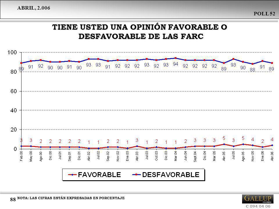 TIENE USTED UNA OPINIÓN FAVORABLE O DESFAVORABLE DE LAS FARC