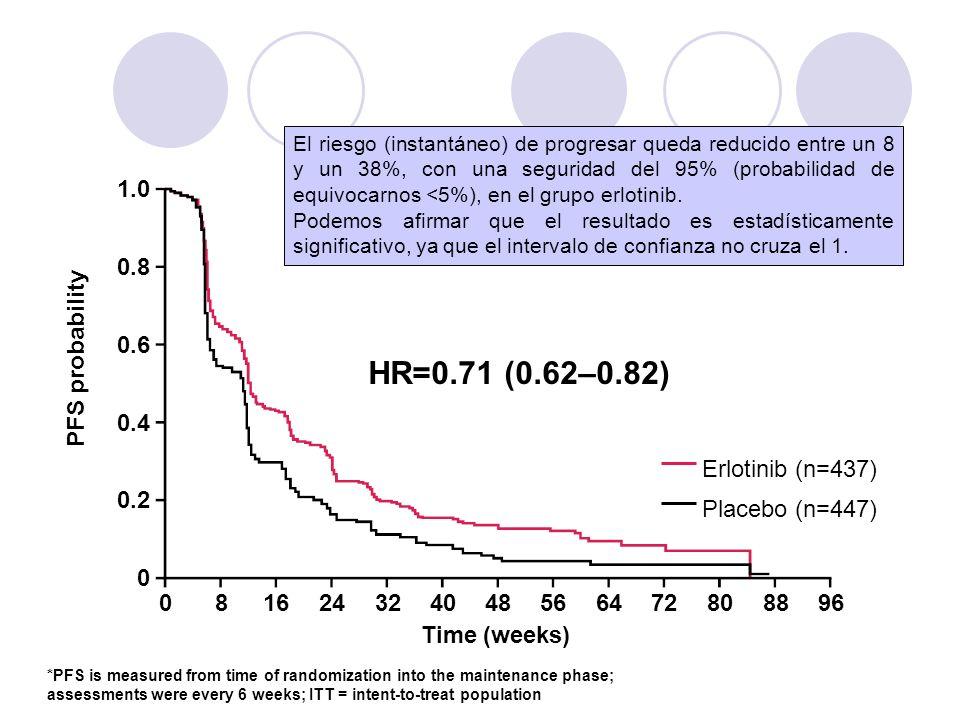 HR=0.71 (0.62–0.82) 1.0 0.8 Erlotinib (n=437) Placebo (n=447) 0.6 0.4