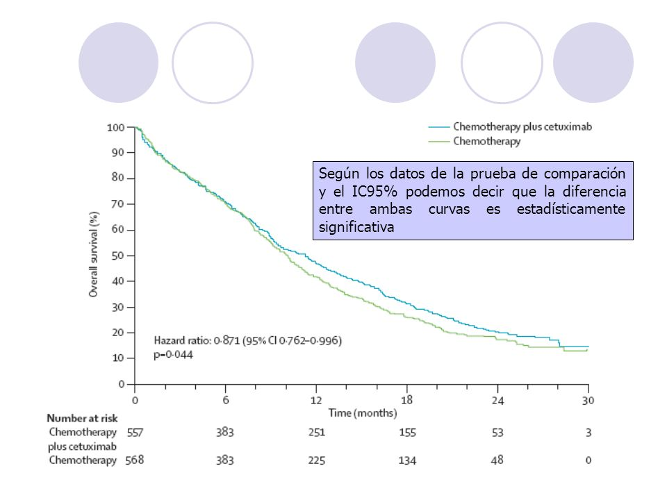 Según los datos de la prueba de comparación y el IC95% podemos decir que la diferencia entre ambas curvas es estadísticamente significativa