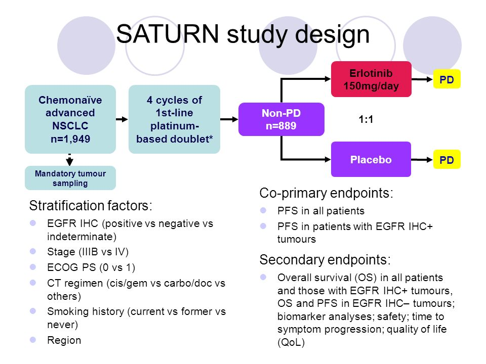 SATURN study design Co-primary endpoints: Stratification factors: