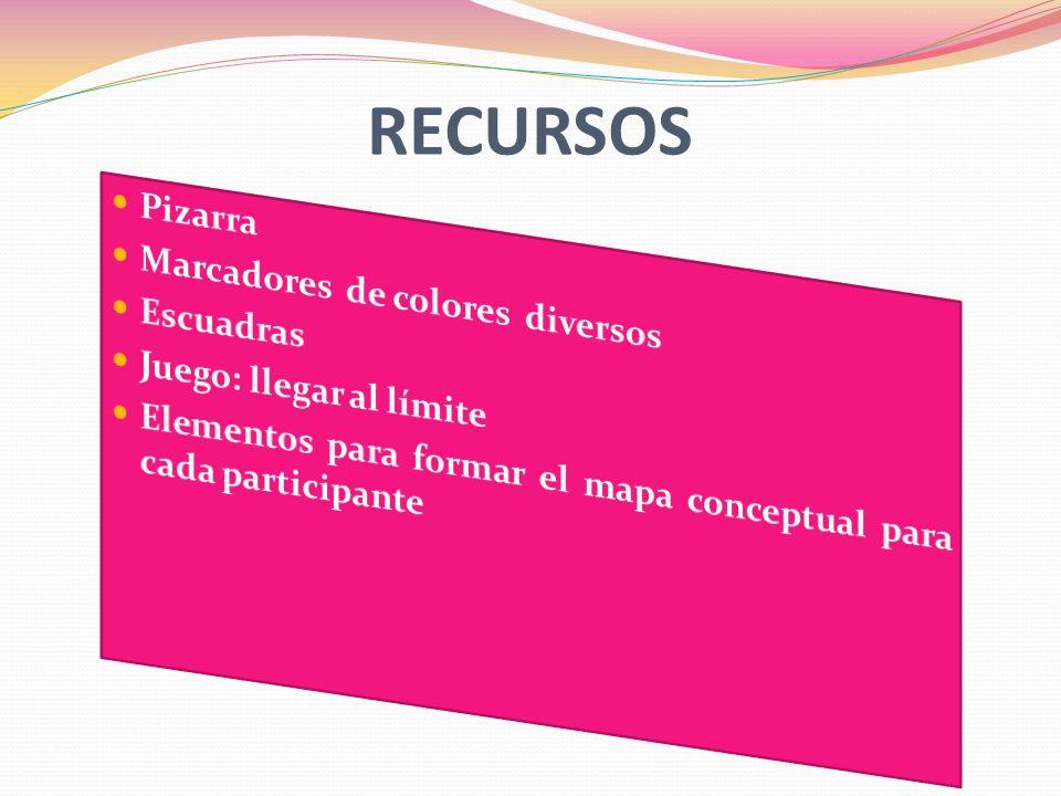 RECURSOS Pizarra Marcadores de colores diversos Escuadras