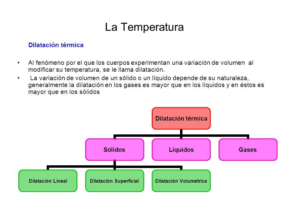 La Temperatura Dilatación térmica
