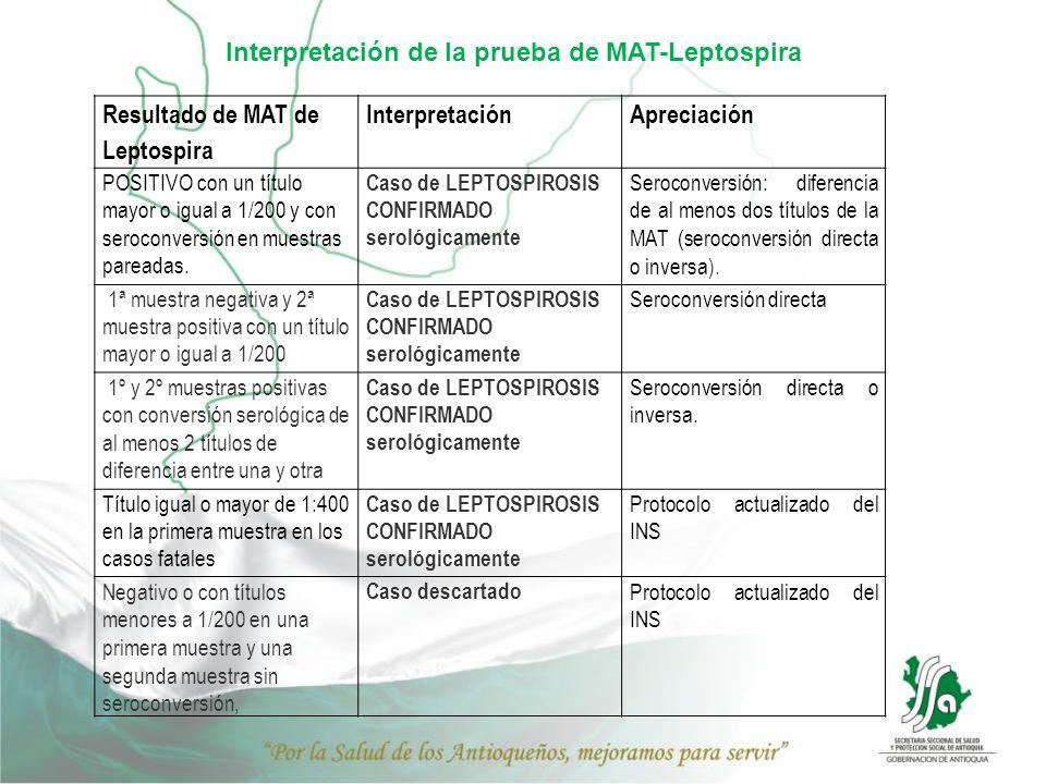 Interpretación de la prueba de MAT-Leptospira