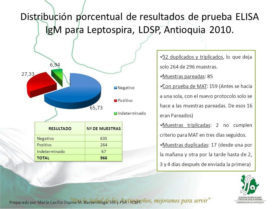 Distribución porcentual de resultados de prueba ELISA IgM para Leptospira, LDSP, Antioquia 2010.