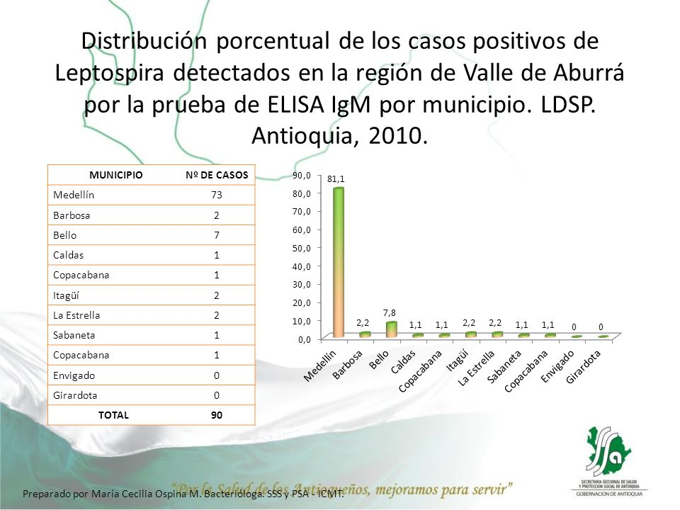 Distribución porcentual de los casos positivos de Leptospira detectados en la región de Valle de Aburrá por la prueba de ELISA IgM por municipio. LDSP. Antioquia, 2010.