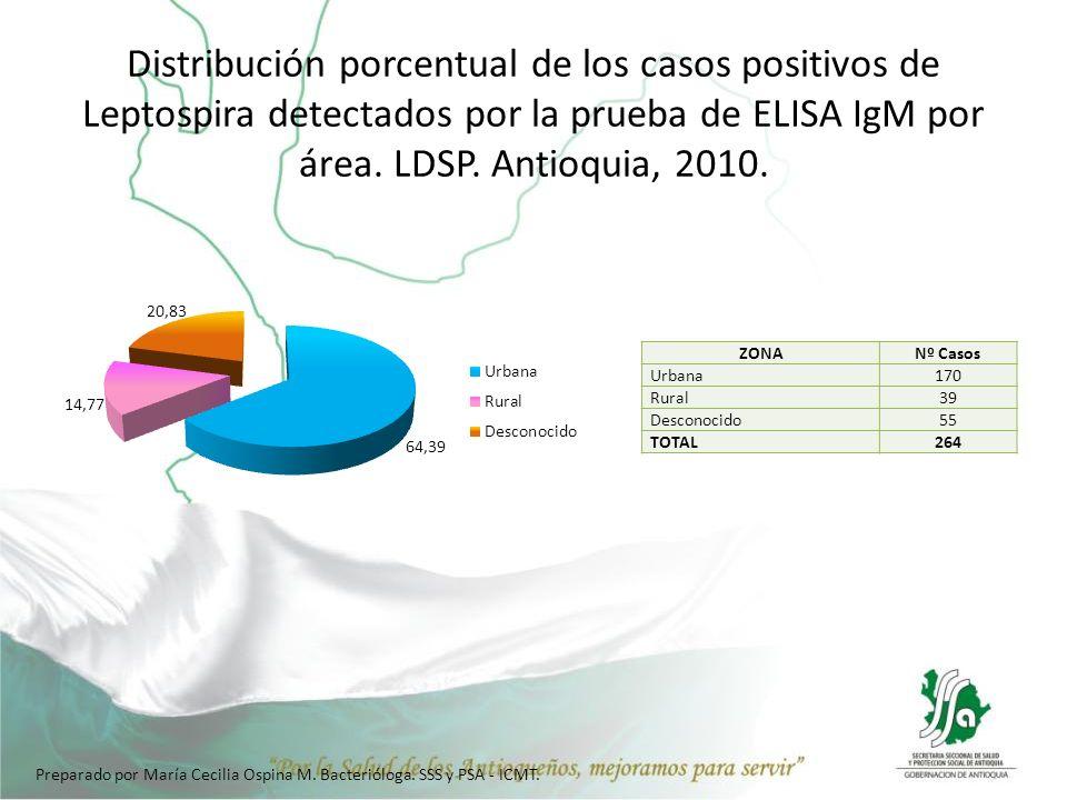 Distribución porcentual de los casos positivos de Leptospira detectados por la prueba de ELISA IgM por área. LDSP. Antioquia, 2010.