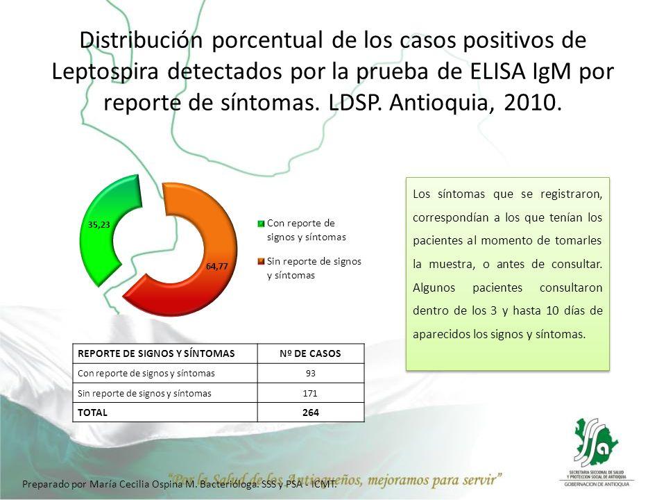 Distribución porcentual de los casos positivos de Leptospira detectados por la prueba de ELISA IgM por reporte de síntomas. LDSP. Antioquia, 2010.