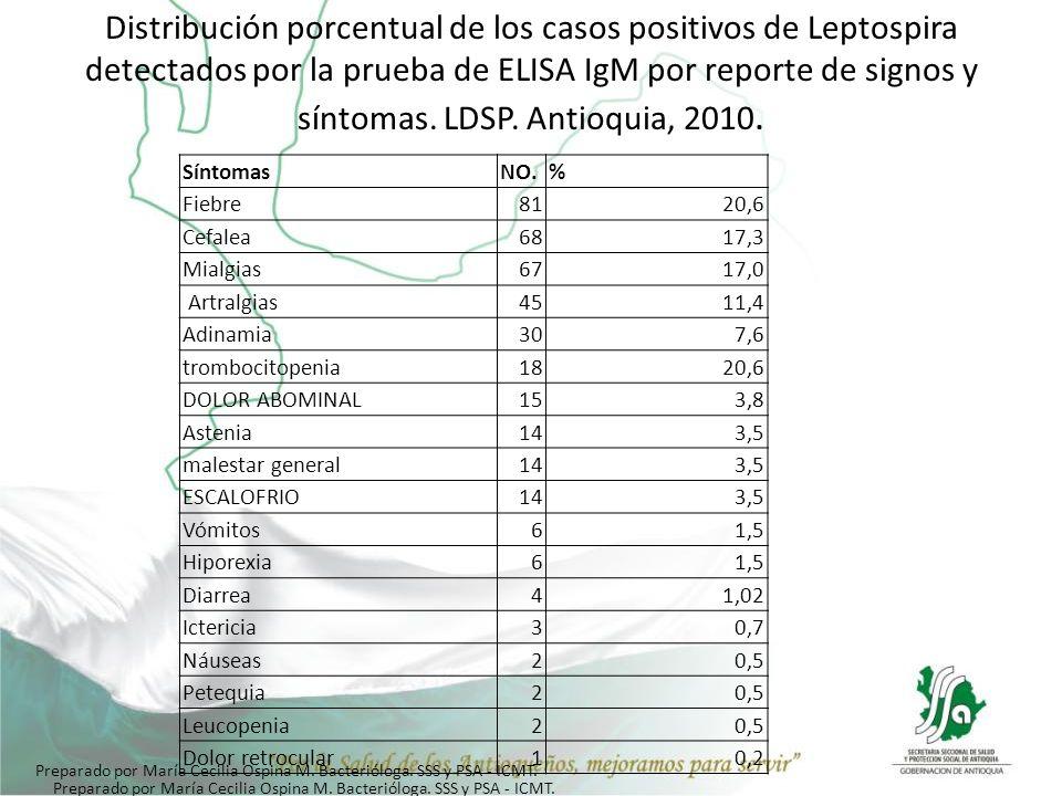 Distribución porcentual de los casos positivos de Leptospira detectados por la prueba de ELISA IgM por reporte de signos y síntomas. LDSP. Antioquia, 2010.