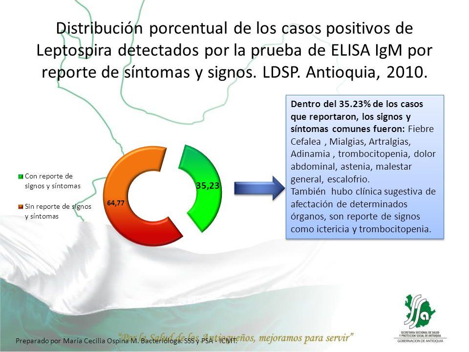 Distribución porcentual de los casos positivos de Leptospira detectados por la prueba de ELISA IgM por reporte de síntomas y signos. LDSP. Antioquia, 2010.