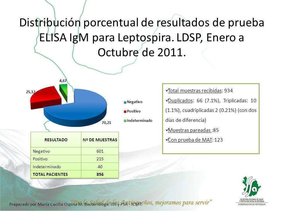 Distribución porcentual de resultados de prueba ELISA IgM para Leptospira. LDSP, Enero a Octubre de 2011.
