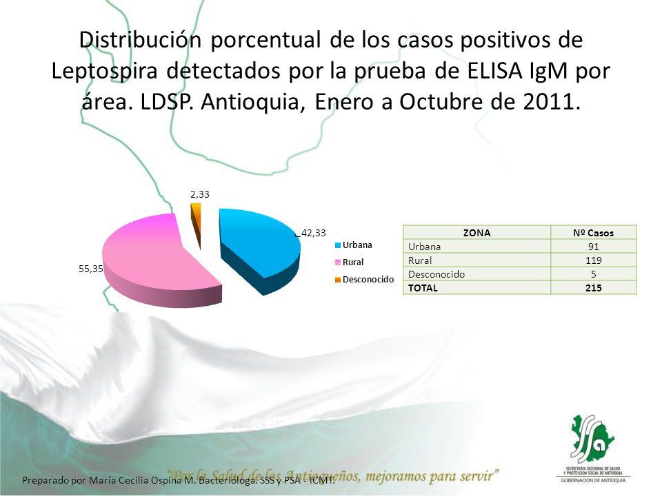 Distribución porcentual de los casos positivos de Leptospira detectados por la prueba de ELISA IgM por área. LDSP. Antioquia, Enero a Octubre de 2011.