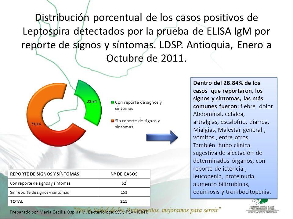 Distribución porcentual de los casos positivos de Leptospira detectados por la prueba de ELISA IgM por reporte de signos y síntomas. LDSP. Antioquia, Enero a Octubre de 2011.