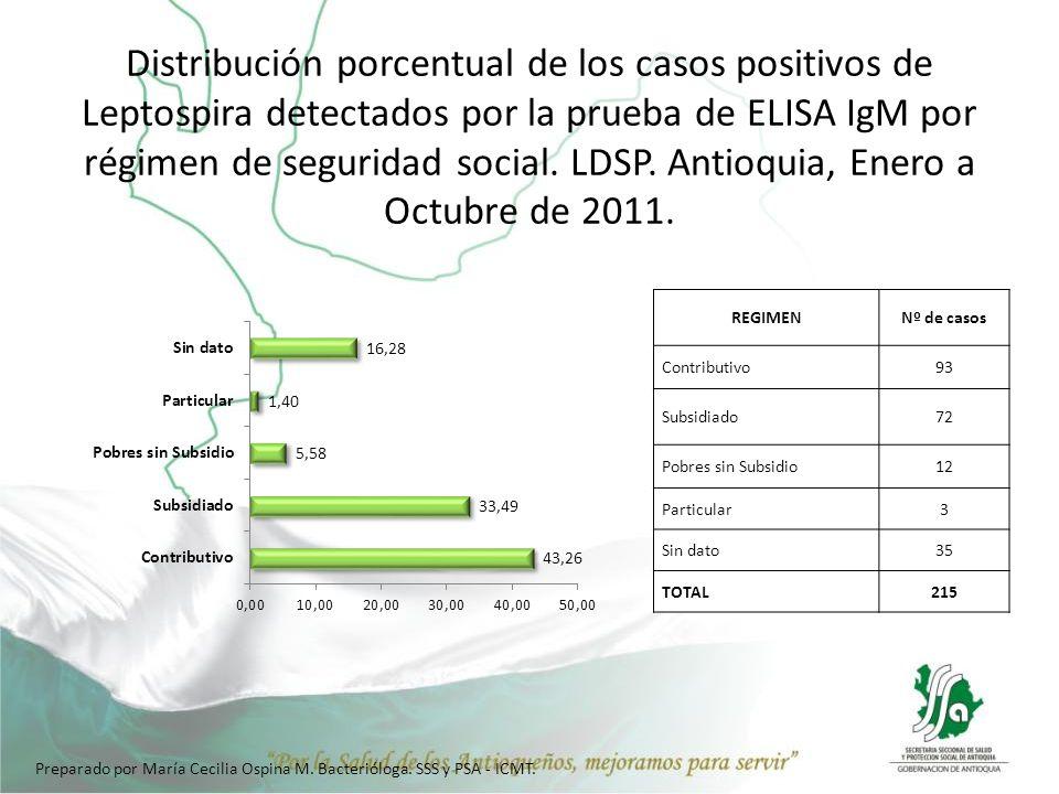 Distribución porcentual de los casos positivos de Leptospira detectados por la prueba de ELISA IgM por régimen de seguridad social. LDSP. Antioquia, Enero a Octubre de 2011.