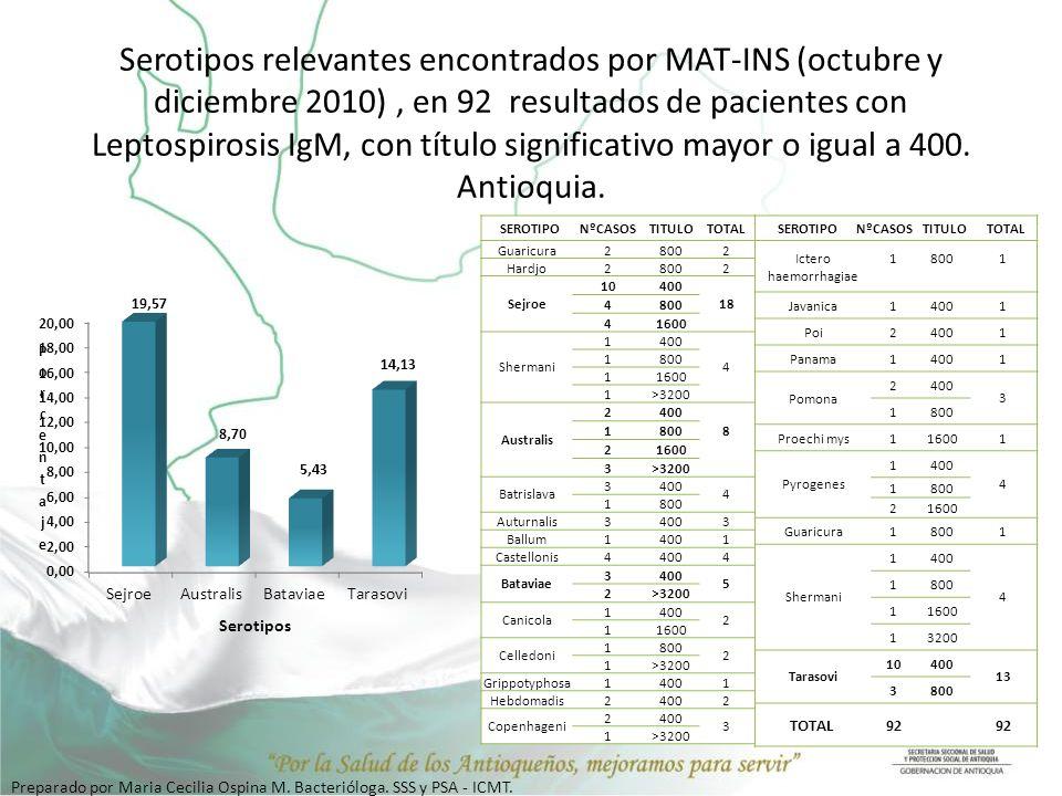 Serotipos relevantes encontrados por MAT-INS (octubre y diciembre 2010) , en 92 resultados de pacientes con Leptospirosis IgM, con título significativo mayor o igual a 400. Antioquia.