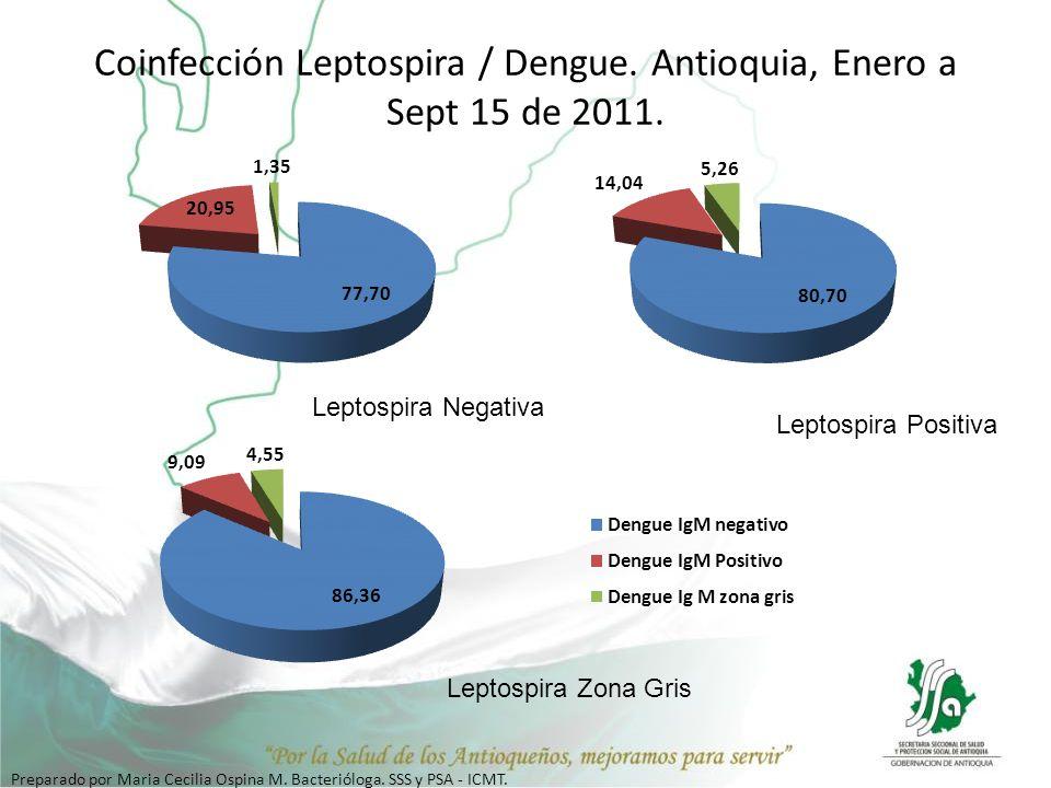 Coinfección Leptospira / Dengue. Antioquia, Enero a Sept 15 de 2011.
