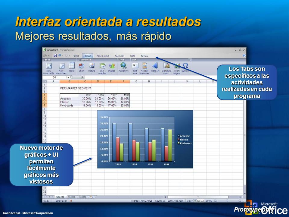 Interfaz orientada a resultados Mejores resultados, más rápido