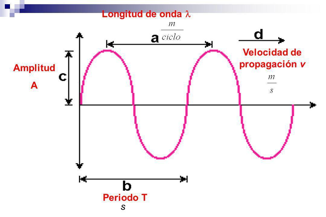 Velocidad de propagación v