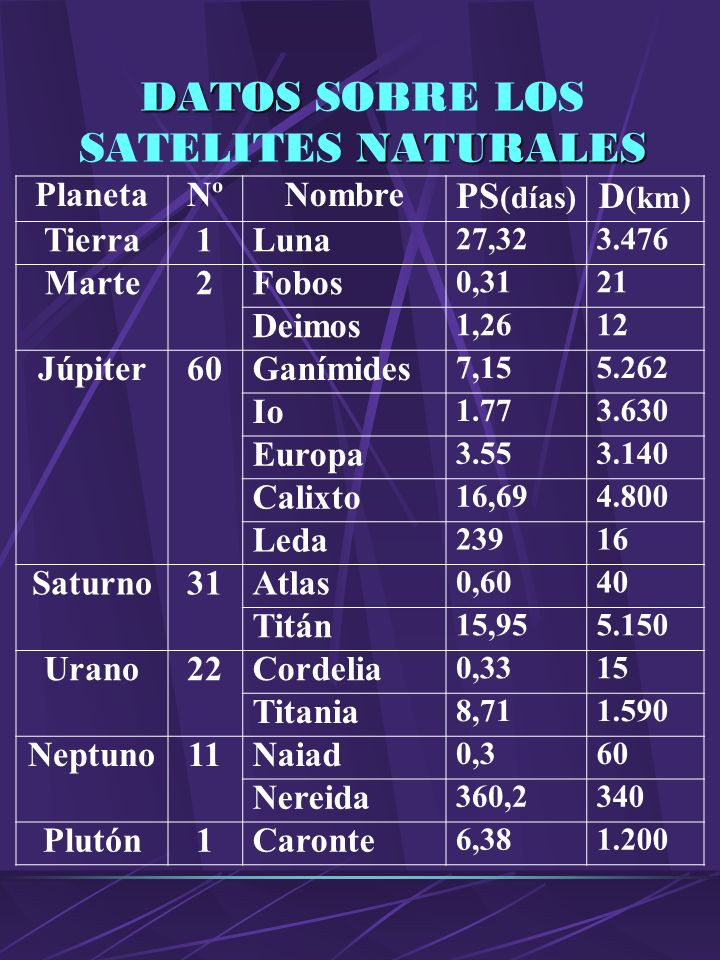 DATOS SOBRE LOS SATELITES NATURALES