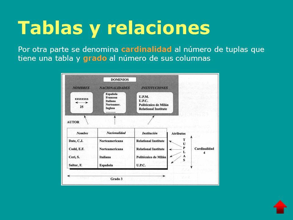 Tablas y relacionesPor otra parte se denomina cardinalidad al número de tuplas que tiene una tabla y grado al número de sus columnas.