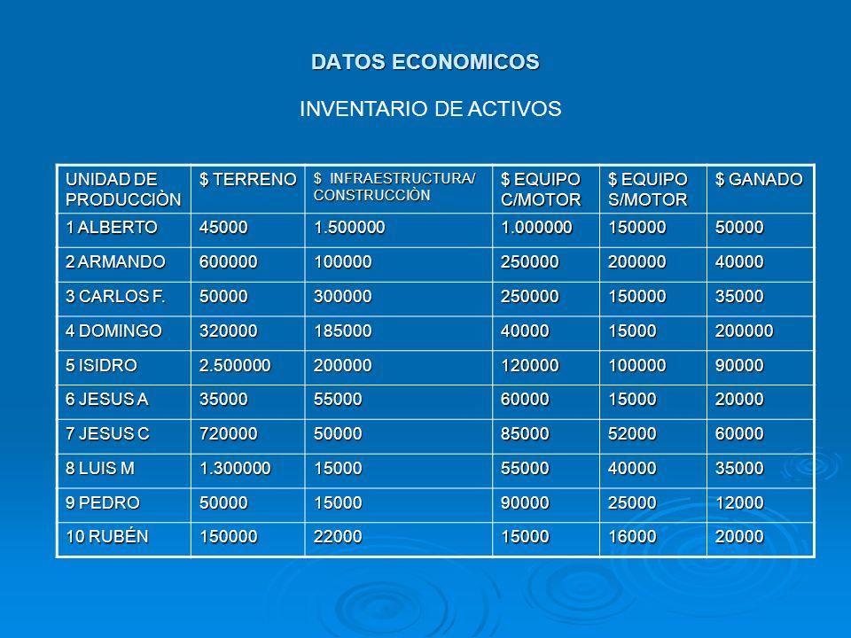 DATOS ECONOMICOS INVENTARIO DE ACTIVOS UNIDAD DE PRODUCCIÒN $ TERRENO