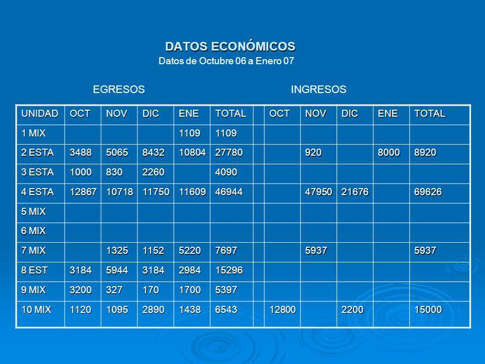 DATOS ECONÓMICOS EGRESOS INGRESOS Datos de Octubre 06 a Enero 07