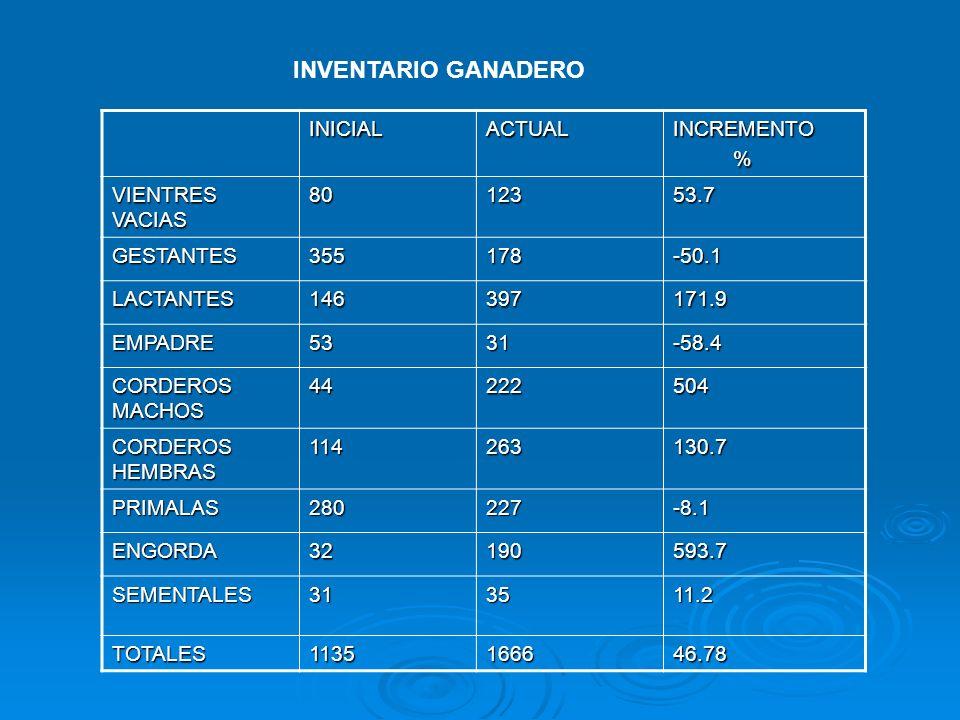 INVENTARIO GANADERO INICIAL ACTUAL INCREMENTO % VIENTRES VACIAS 80 123
