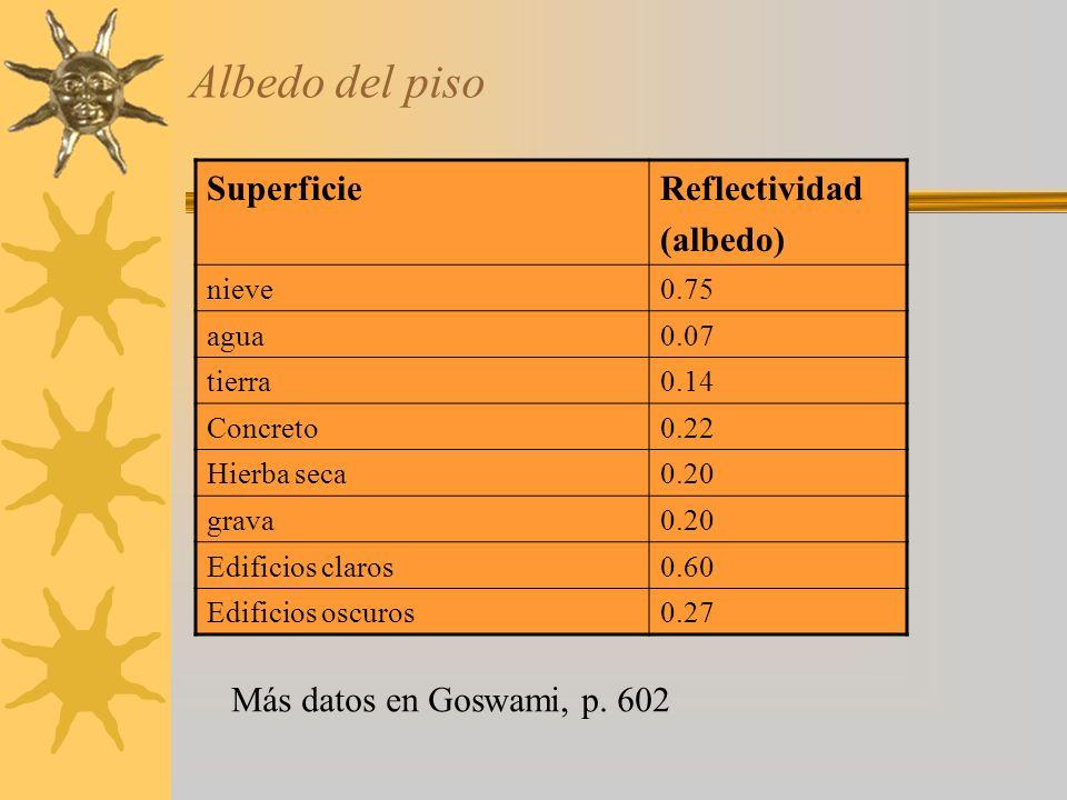 Albedo del piso Superficie Reflectividad (albedo)
