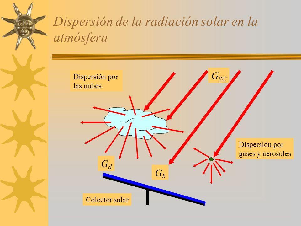 Dispersión de la radiación solar en la atmósfera