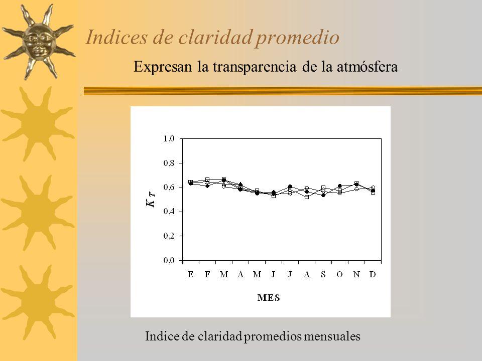 Indices de claridad promedio