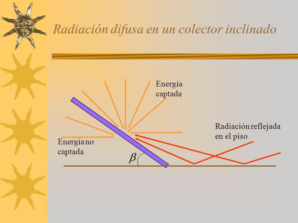 Radiación difusa en un colector inclinado