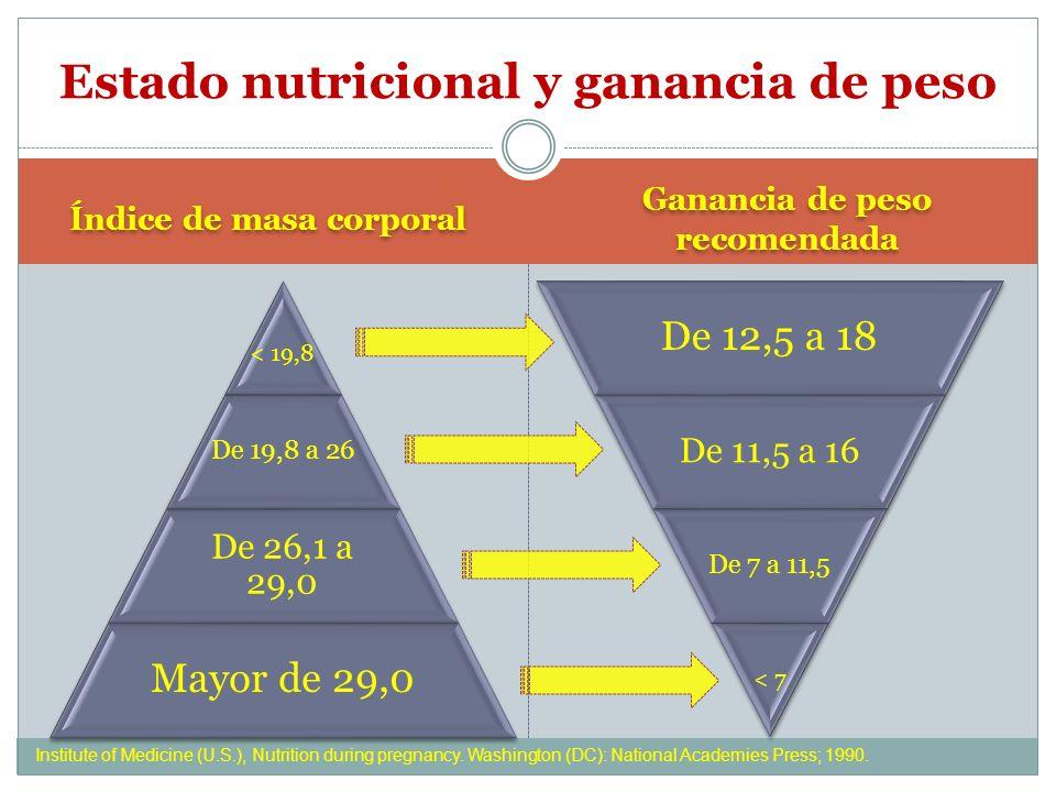 Estado nutricional y ganancia de peso