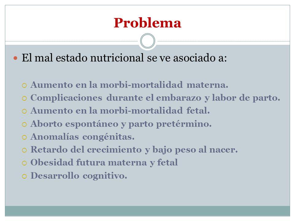 Problema El mal estado nutricional se ve asociado a:
