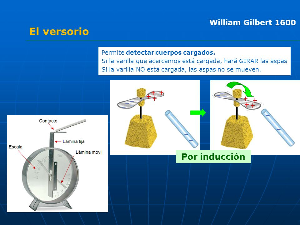 El versorio Por inducción William Gilbert 1600 + +