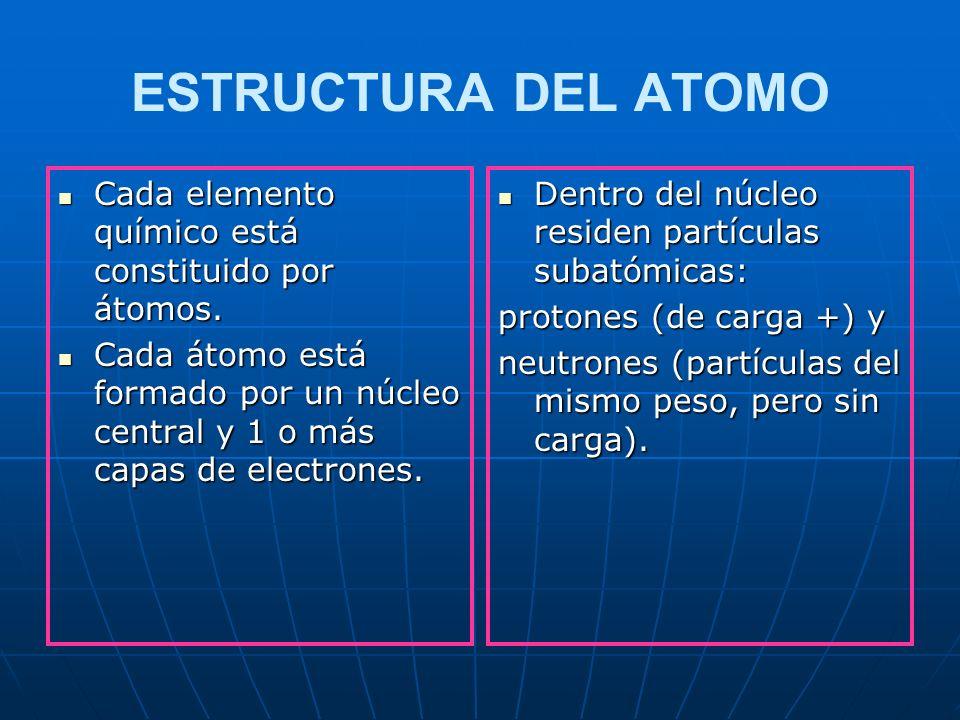 ESTRUCTURA DEL ATOMO Cada elemento químico está constituido por átomos. Cada átomo está formado por un núcleo central y 1 o más capas de electrones.