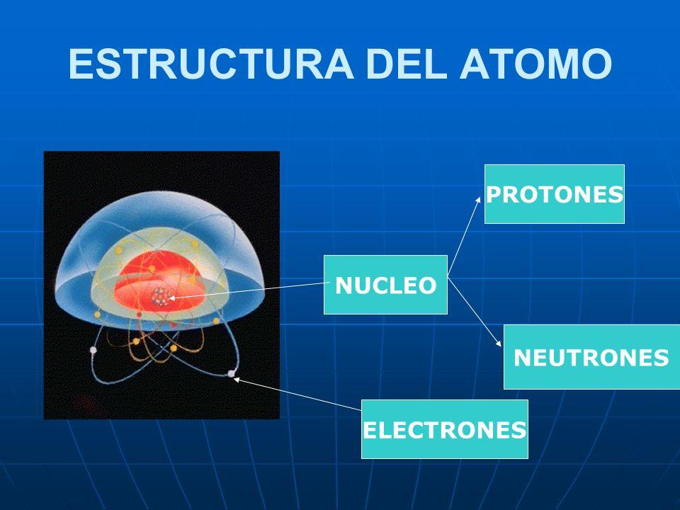 ESTRUCTURA DEL ATOMO PROTONES NUCLEO NEUTRONES ELECTRONES