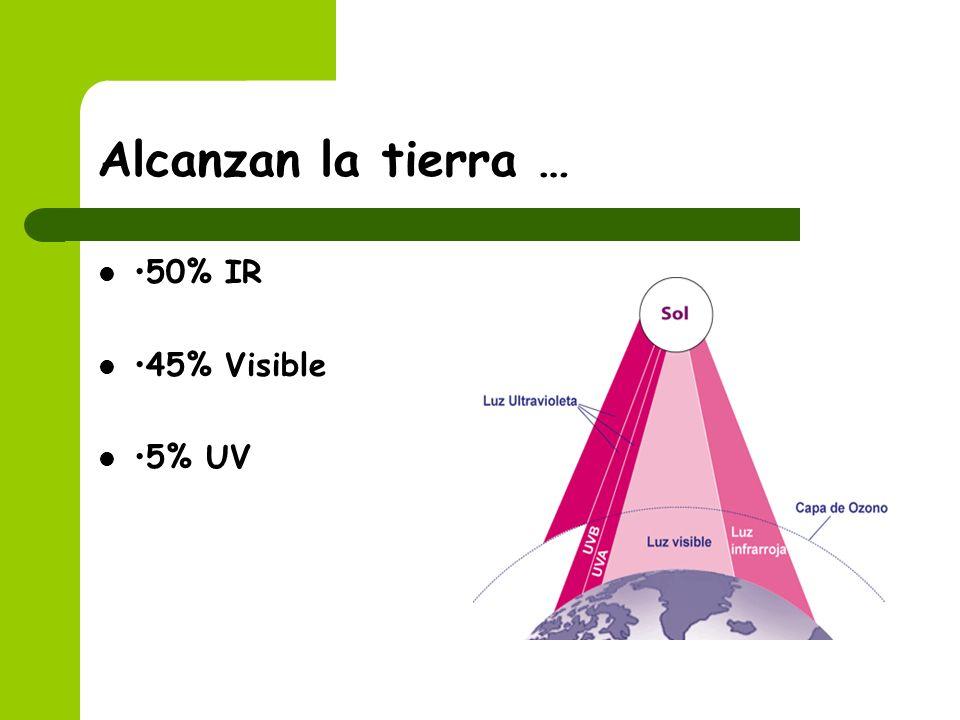 Alcanzan la tierra … •50% IR •45% Visible •5% UV