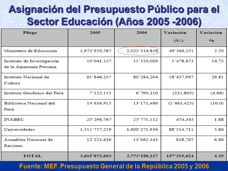 Fuente: MEF. Presupuesto General de la República 2005 y 2006