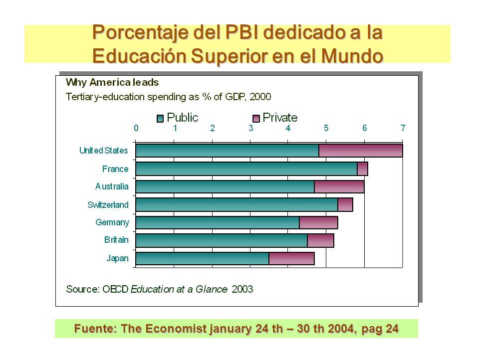 Porcentaje del PBI dedicado a la Educación Superior en el Mundo
