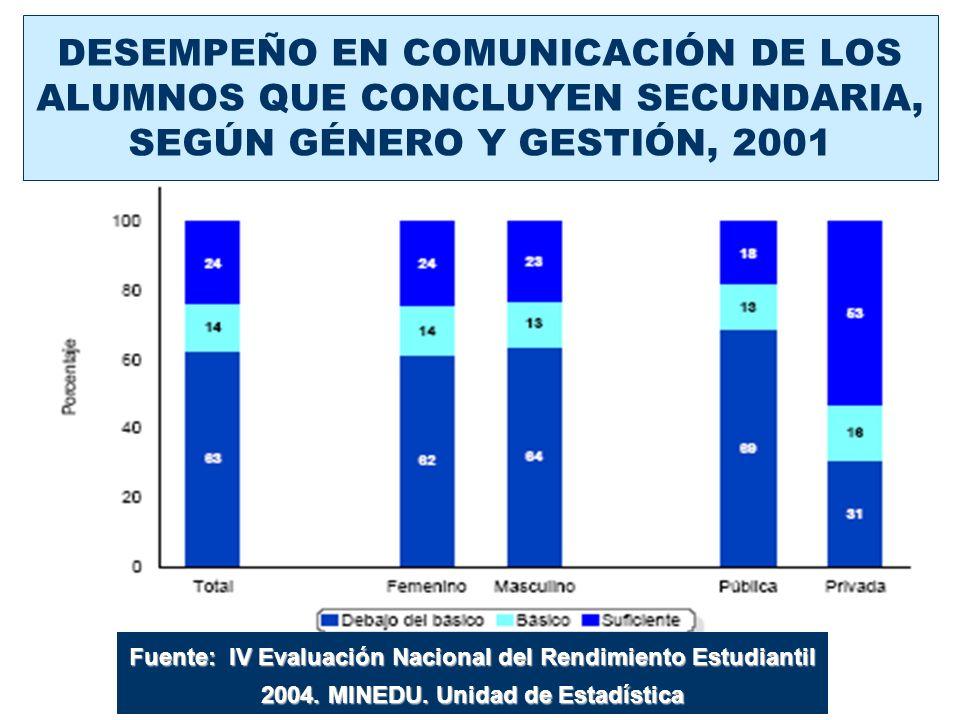 DESEMPEÑO EN COMUNICACIÓN DE LOS ALUMNOS QUE CONCLUYEN SECUNDARIA, SEGÚN GÉNERO Y GESTIÓN, 2001