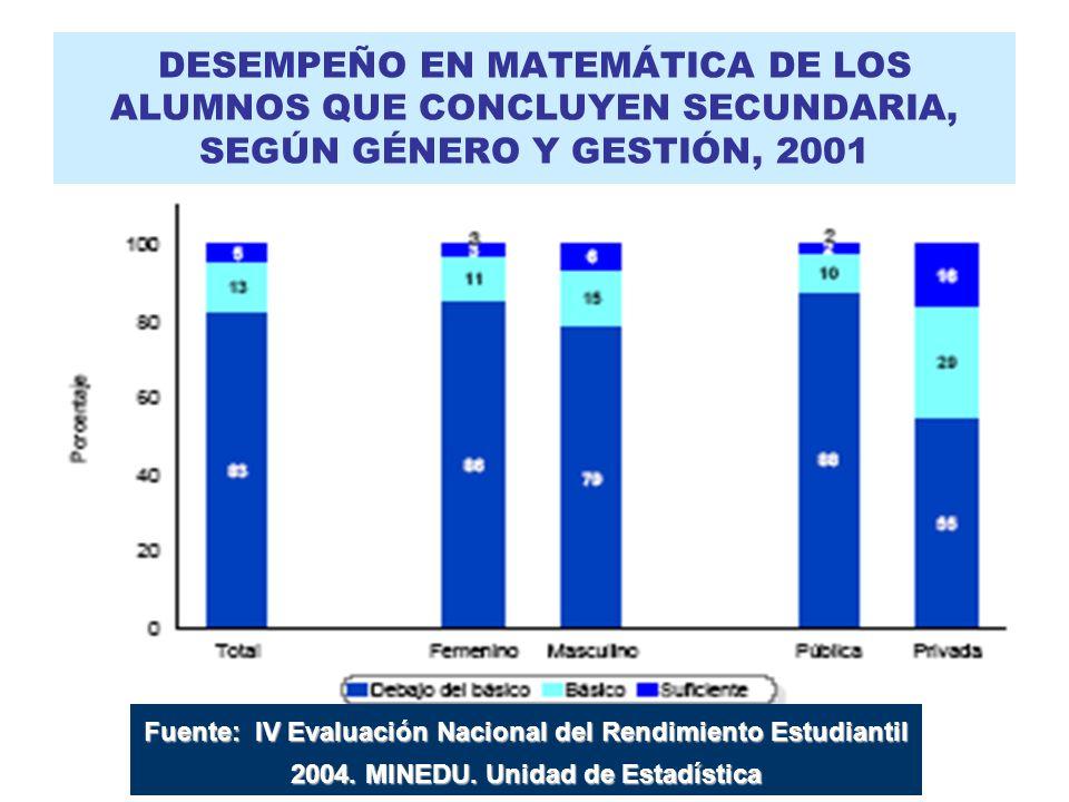 DESEMPEÑO EN MATEMÁTICA DE LOS ALUMNOS QUE CONCLUYEN SECUNDARIA, SEGÚN GÉNERO Y GESTIÓN, 2001