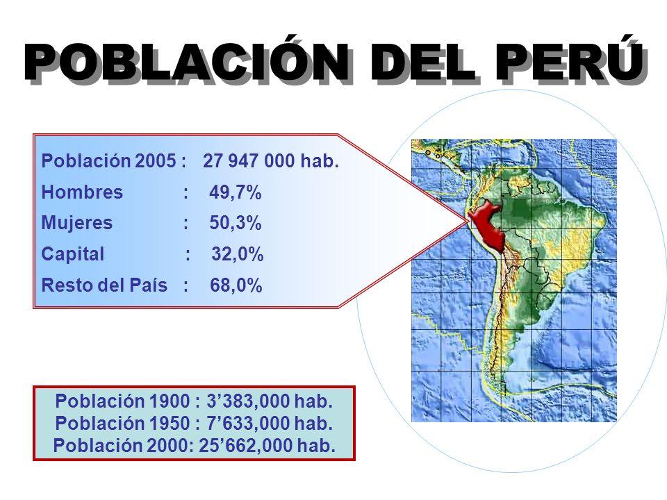 POBLACIÓN DEL PERÚ Población 2005 : 27 947 000 hab. Hombres : 49,7%