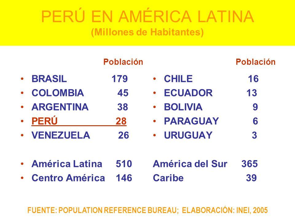 PERÚ EN AMÉRICA LATINA (Millones de Habitantes)