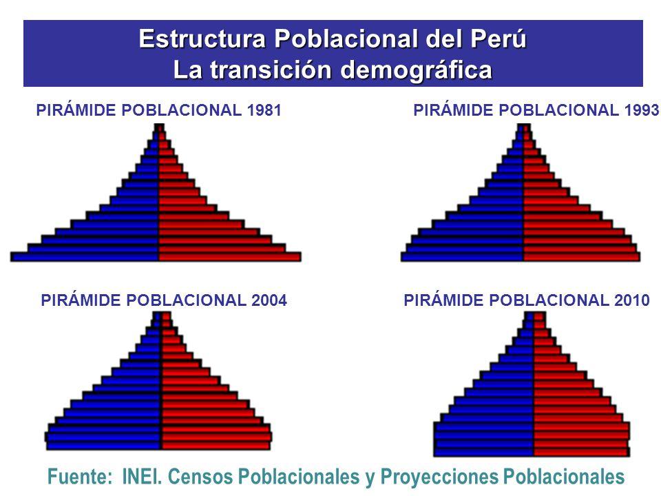 Estructura Poblacional del Perú La transición demográfica